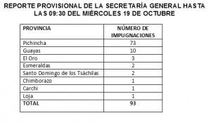 Listado de impugnaciones que se presentaron en el Consejo de la Judicatura de Transición
